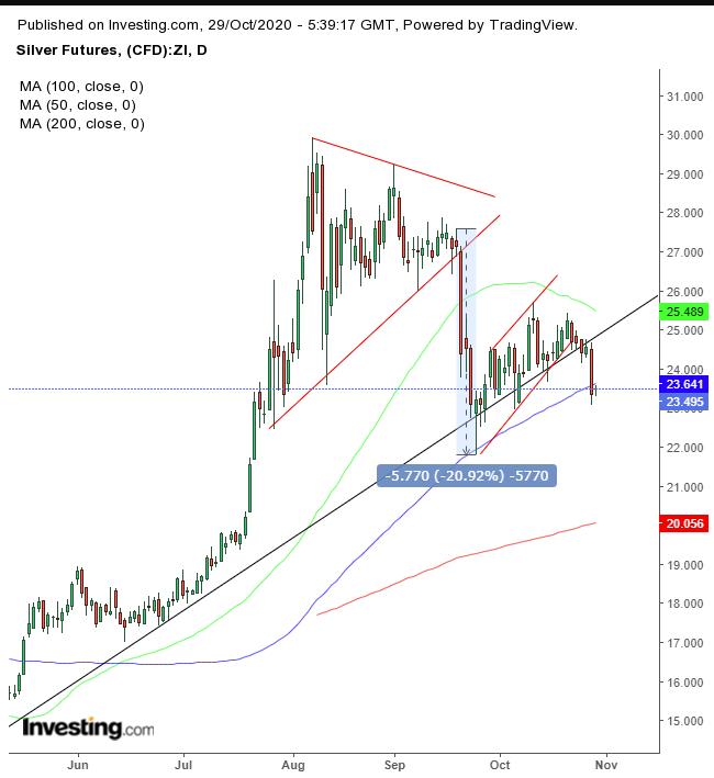 Серебро падает на фоне укрепления доллара