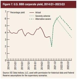 Корпоративная доходность