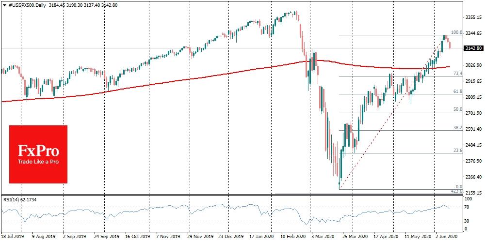 От максимальных уровней начала недели S&P500 снизился на 85 пунктов или 2.5%