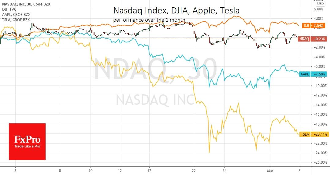 Индекс Nasdaq 100 потерял 1.9% за счет распродажи в технологическом секторе против снижения Dow Jones на 0.45%