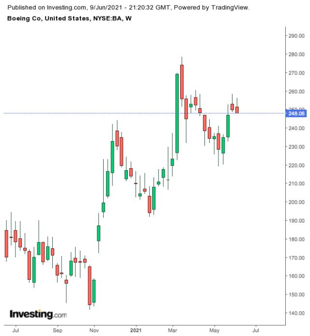 Ралли Boeing ускоряется в условиях «перезапуска» экономики