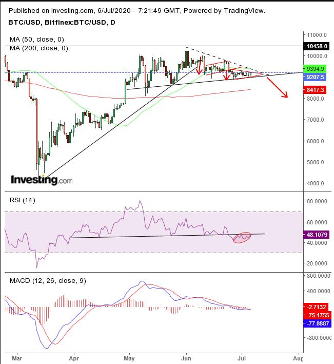 Daily BTC/USD Technicals