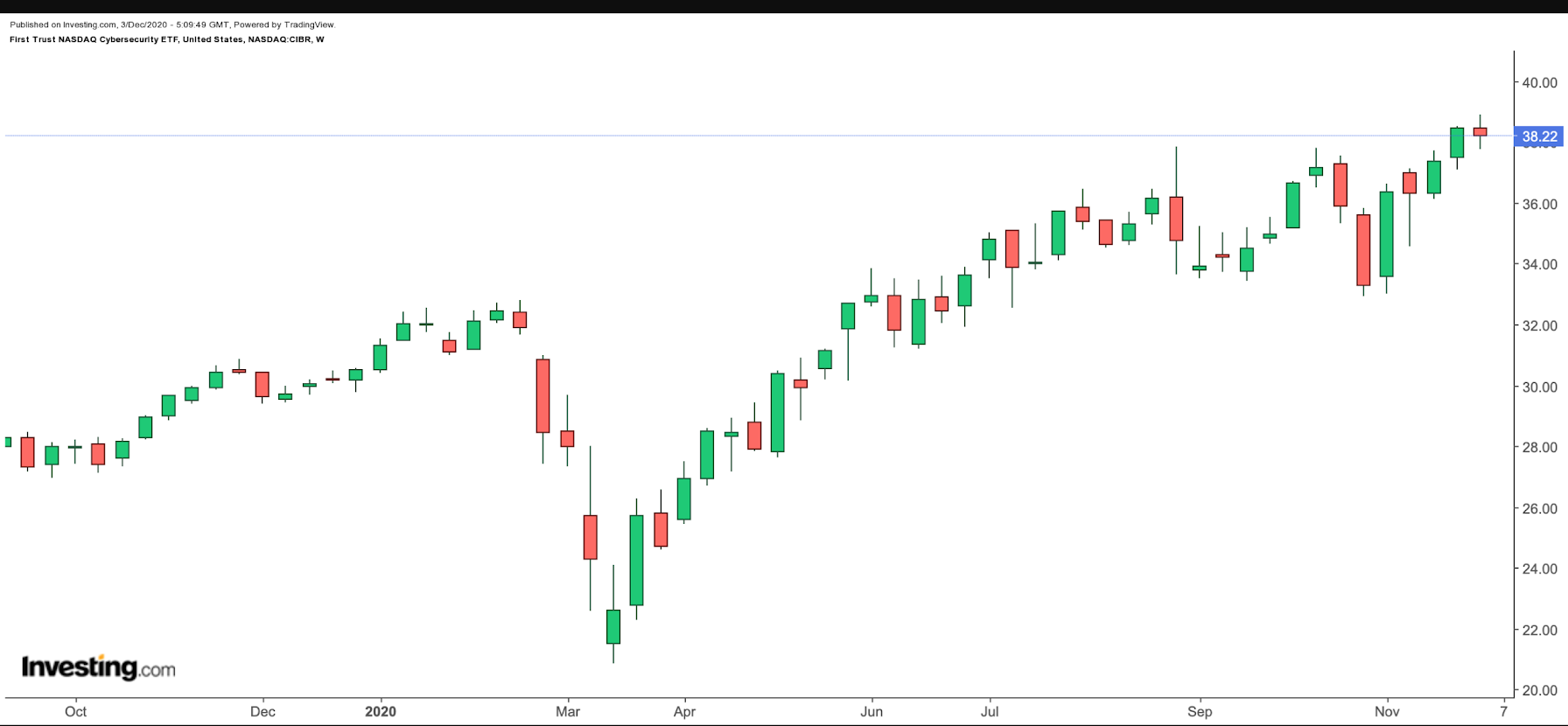 CIBR Weekly Moving Higher Since March