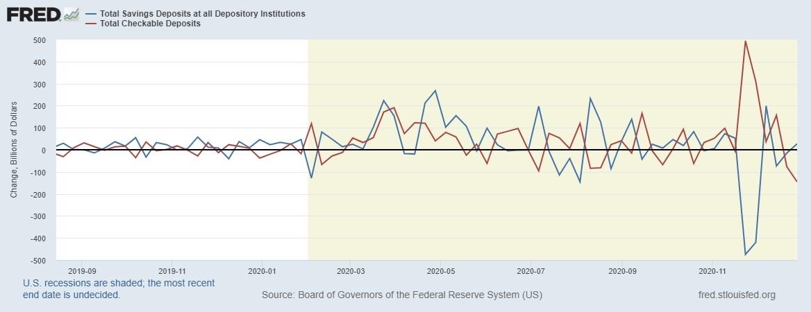 Динамика ликвидности по основным счетам