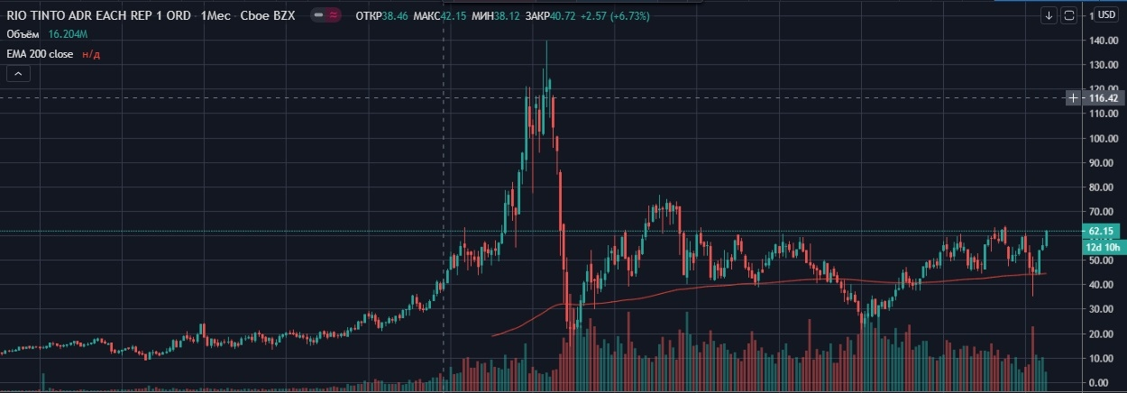 Месячный график акций RIO.