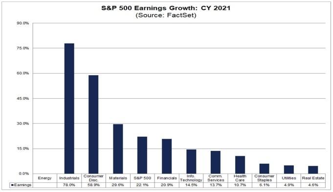 Ожидаемый рост EPS в следующем году