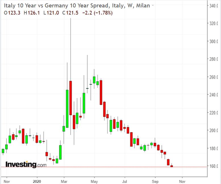 Italy:Germany 10-Y Spread