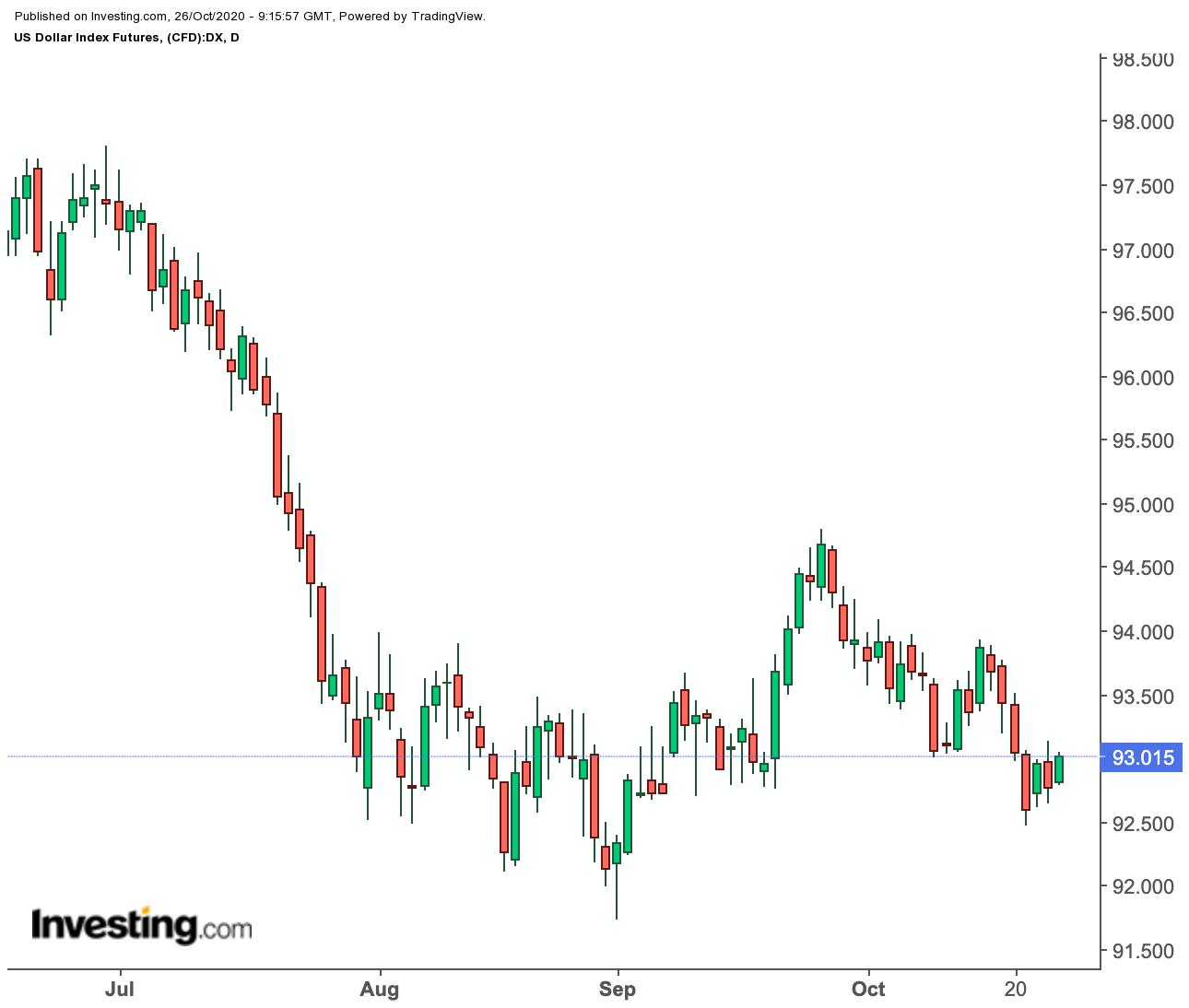 Прогноз недели: золото и нефть в ожидании результатов выборов