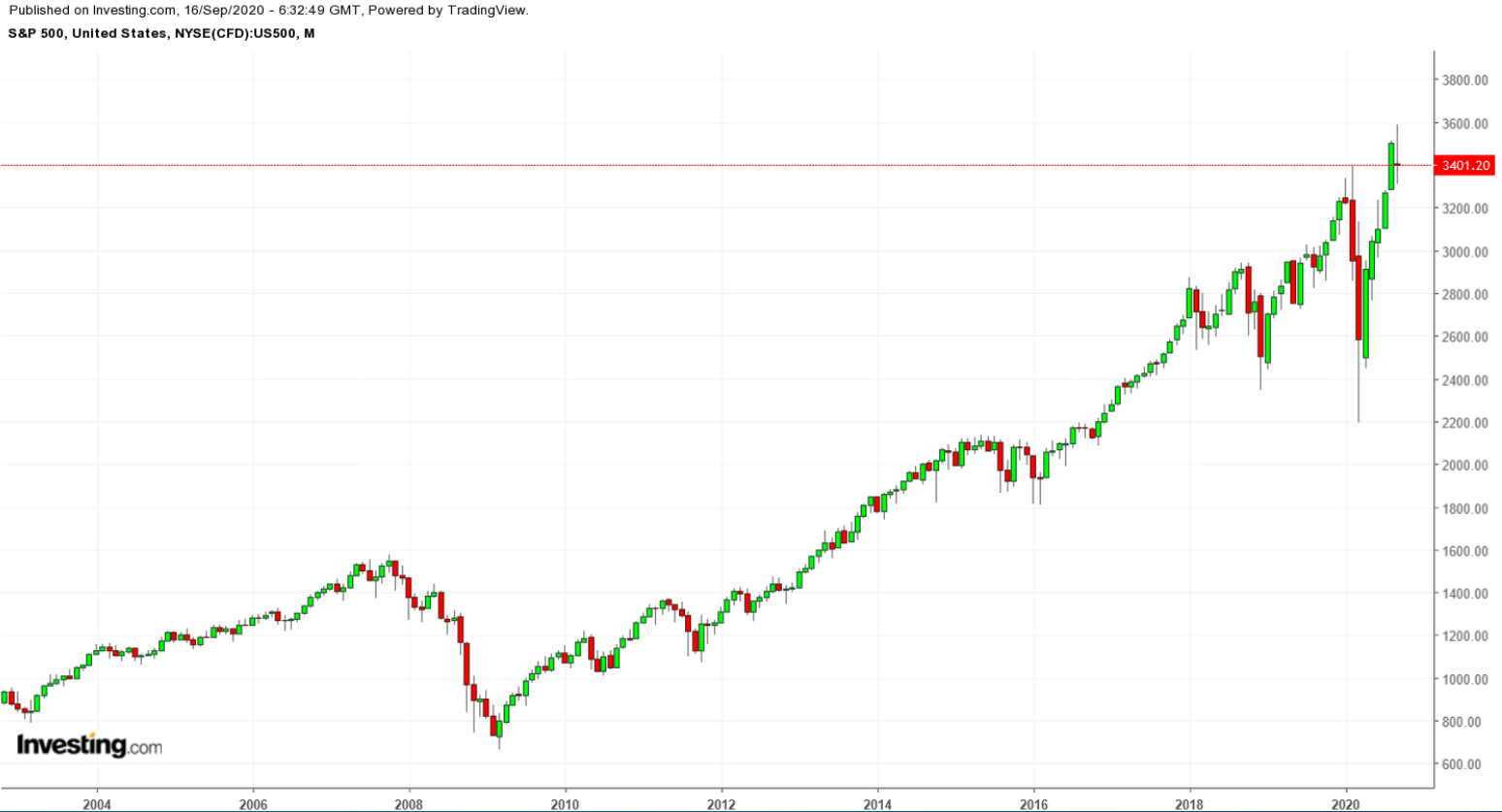 SPX Monthly 2002-2020