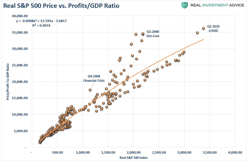 Реальная стоимость SP500 и соотношении прибыли корпоративного сектора к ВВП