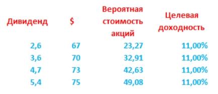 Сургутнефтегаз-префы: когда покупать?