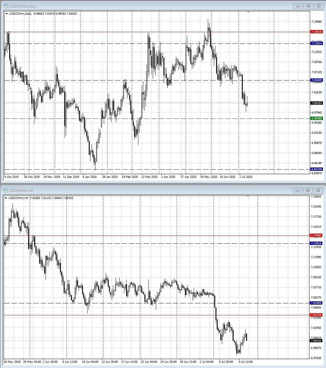 USD/CNH