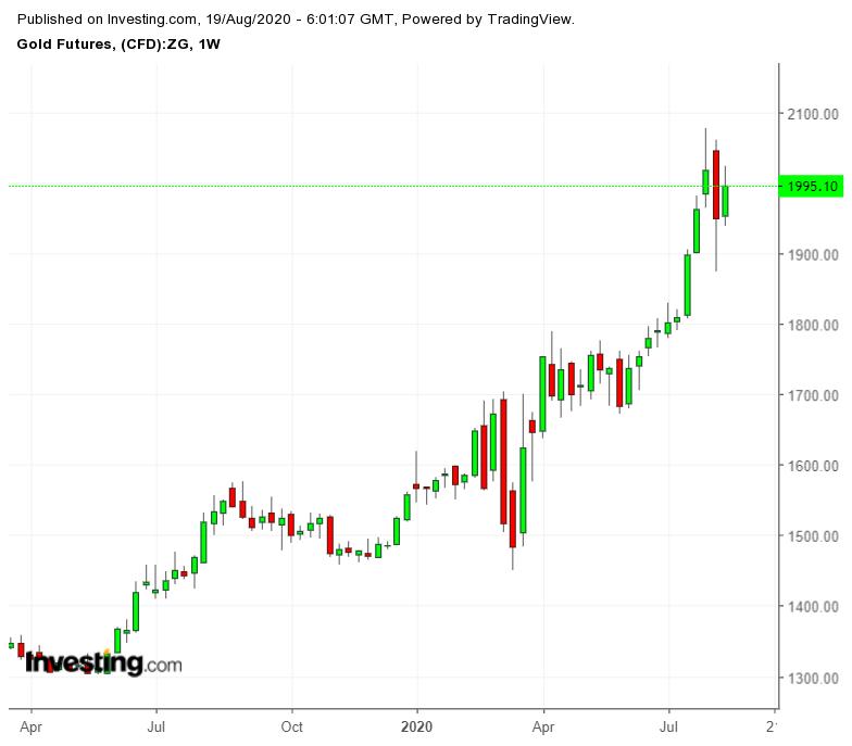 Как протоколы ФРС отразятся на рынке золота?