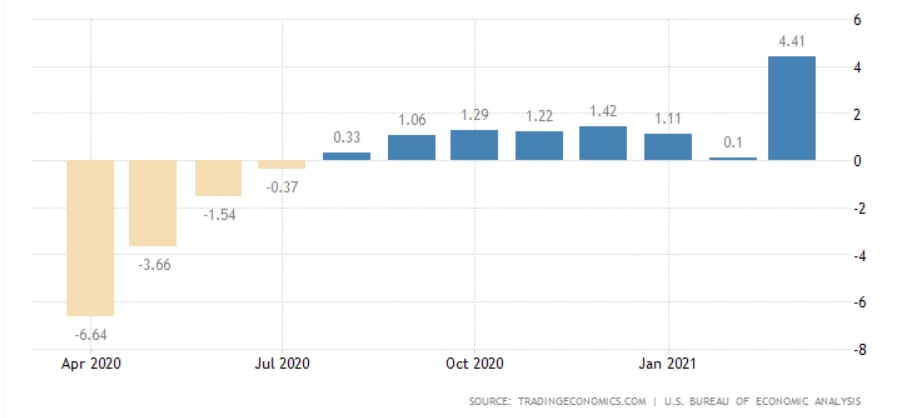 Динамика зарплаты в США, % (г/г)