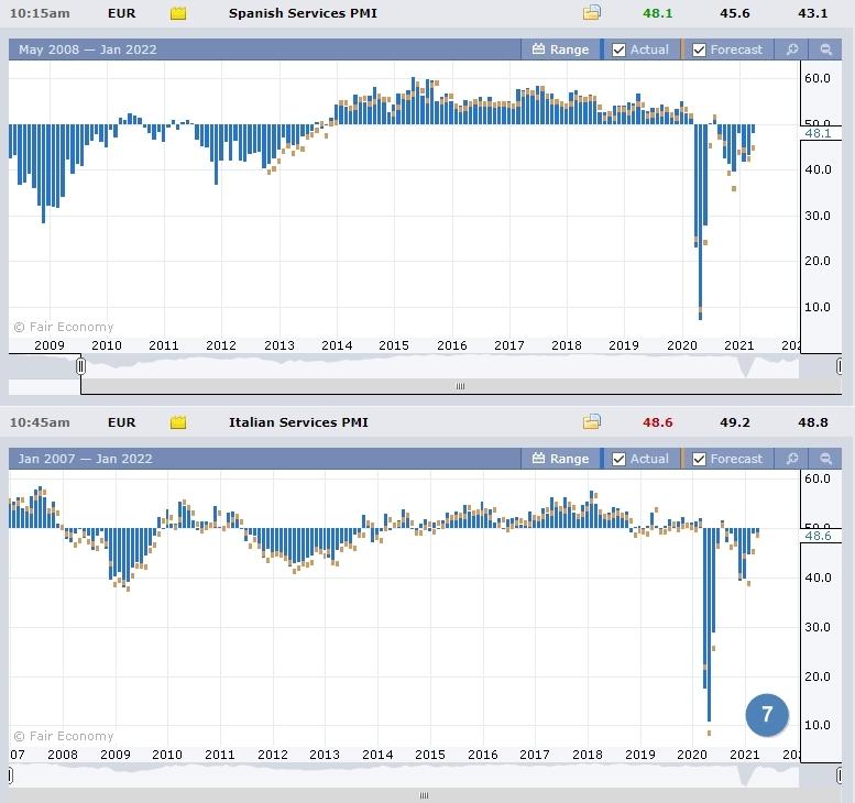 Данные по PMI Испании и Италии