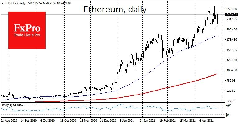 Помимо Биткоина еще более существенные показатели роста у ведущего альткоина - Ethereum (ETH)