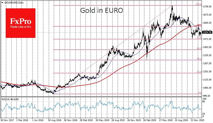 Еще тревожней ситуация на графиках золота, котируемого в евро. Там график опустился ниже 200-дневной средней в конце ноября