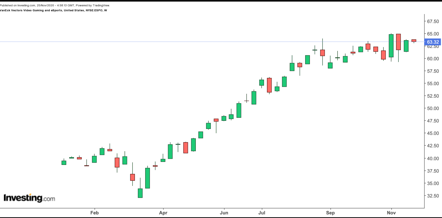 ESPO Weekly Chart