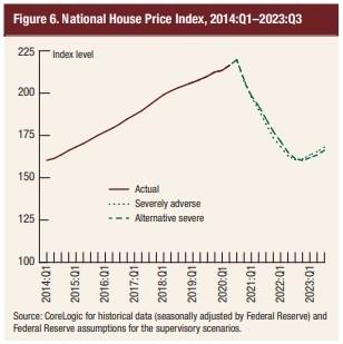 Индекс цен при неблагоприятном сценарии