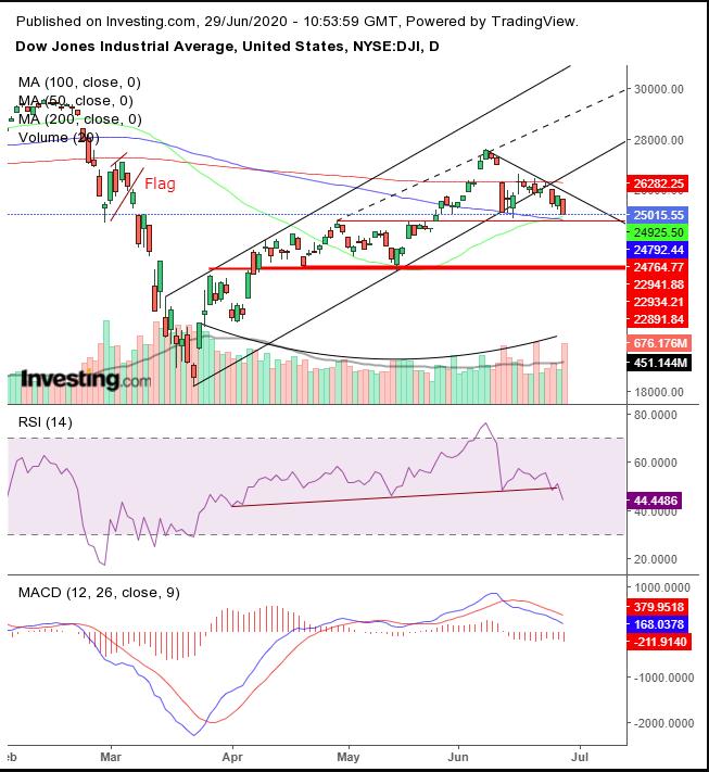 Dow выдыхается