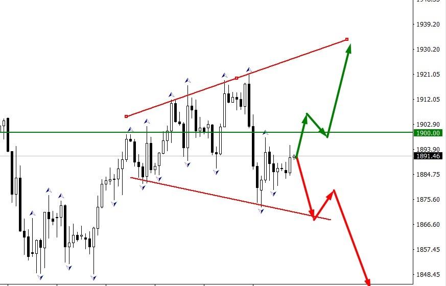 XAU/USD расходящийся треугольник