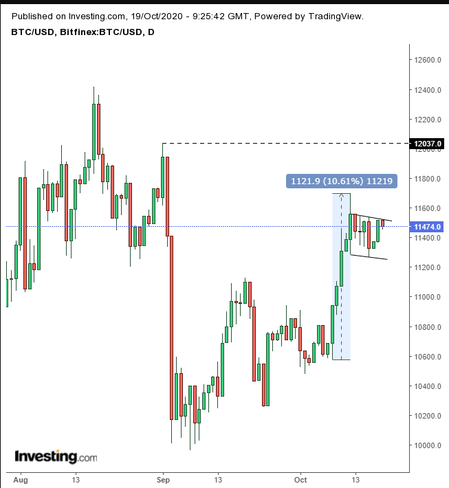Смена караула на рынке биткоина