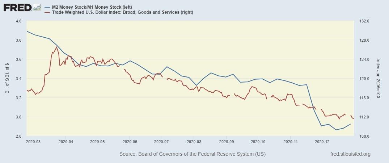 Банковский мультипликатор и индекс доллара