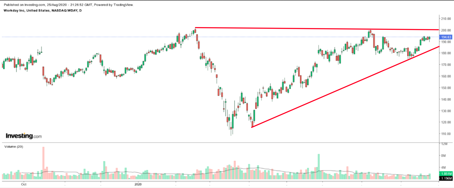 Workday Daily Chart