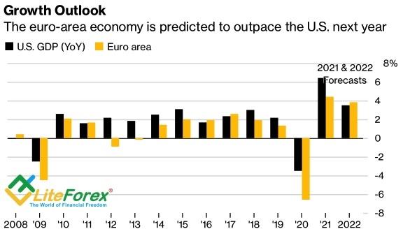 Евро нацелен на максимум