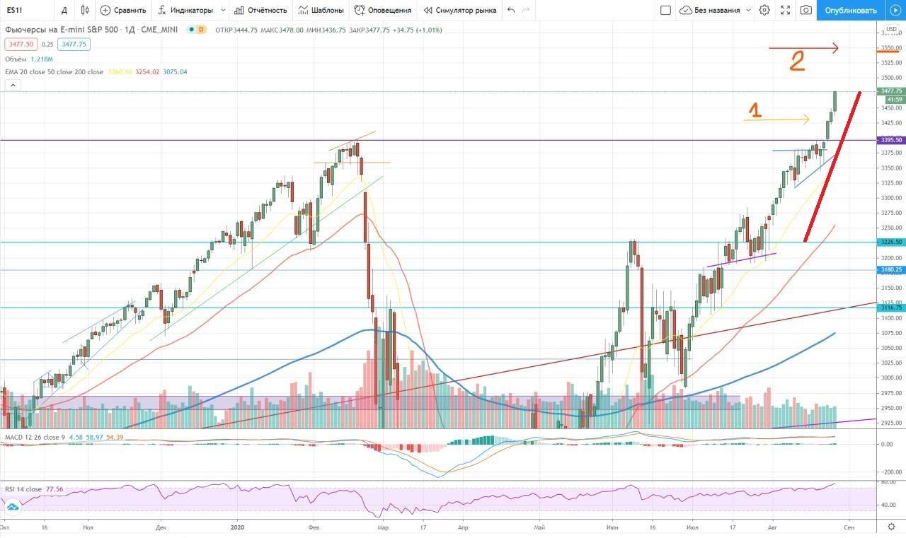 Фьючерс на индекс S&P500