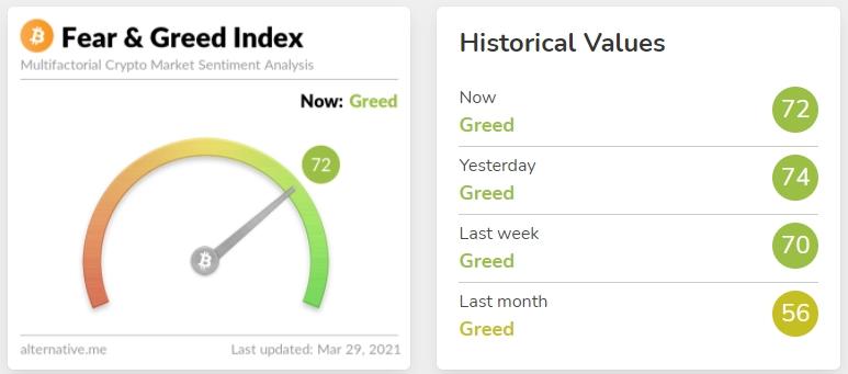 """Индекс жадности и страха для Биткоина и крупнейших криптовалют вместе с ценой достиг локального минимума на значении """"54"""""""