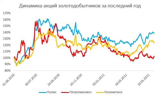 Перспективен ли сектор золотодобычи?