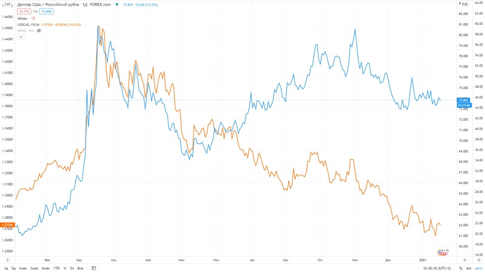 Рис. 1. USD/RUB — синяя линия; USD/CAD — оранжевая линия