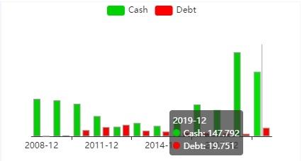 Гистограмма соотношения денежного потока и задолжности Ballard Power.