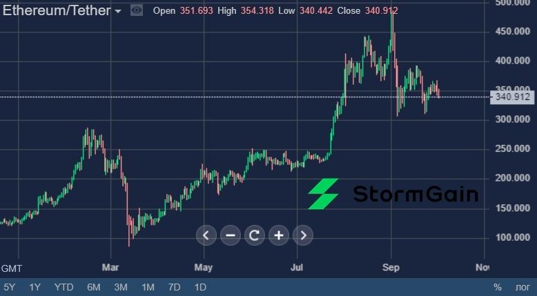 Источник изображения: платформа криптовалютной биржи StormGain