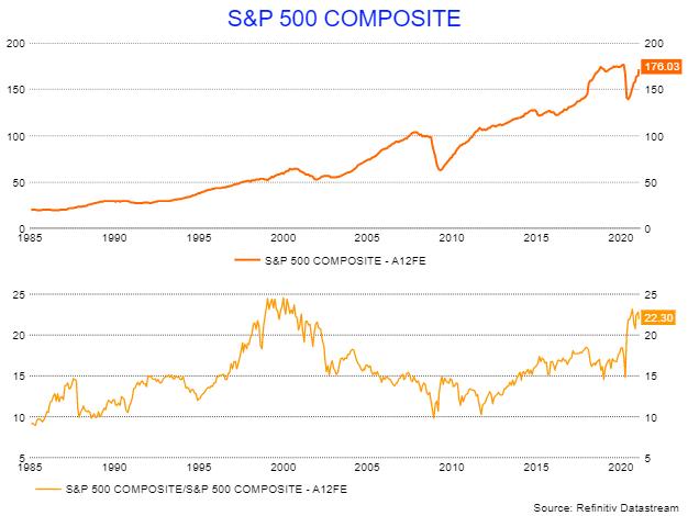 Похоже, что распродажа фондового рынка только начинается