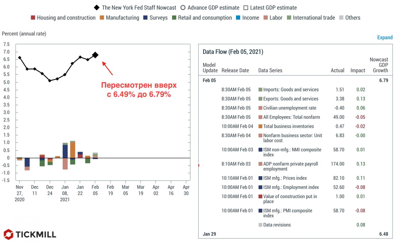 NY Fed GDPnow forecast
