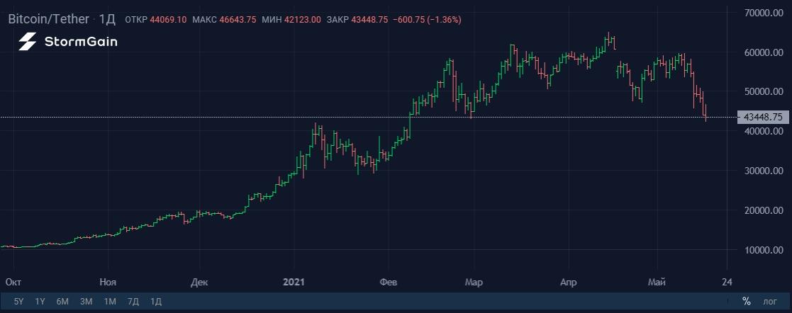 Углеродный след Bitcoin против банков и доллара США