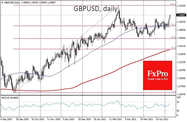 GBPUSD, взявшей 1.4070 сегодня утром, вполне по силам в мае переписать максимумы на 1.4240, достигнутые в конце февраля