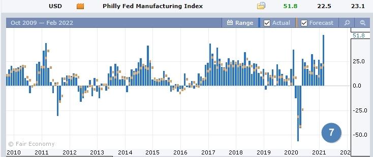Данные по филадельфийскому производственному индексу