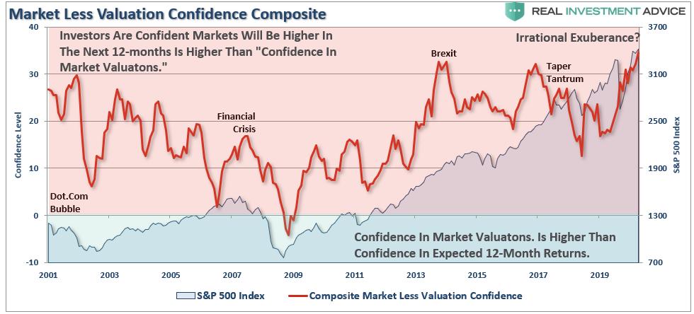 Рынок за вычетом показателя уверенности