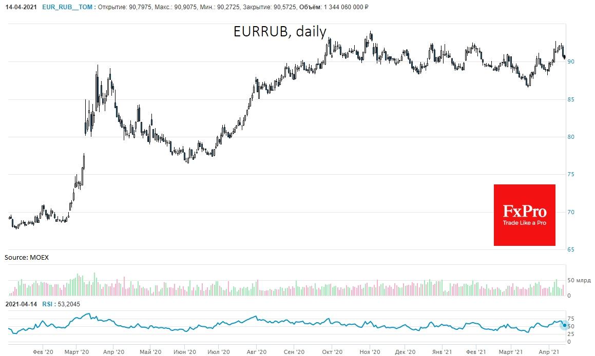 Звонок из Вашингтона запустил рост рубля