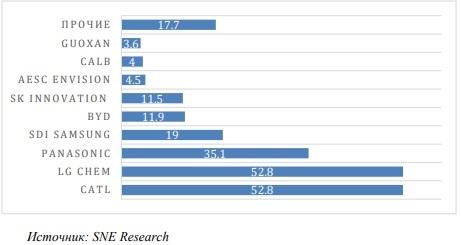 Крупнейшие поставщики литий-ионных аккамуляторов в мире в 2020 году (ГВт*ч).