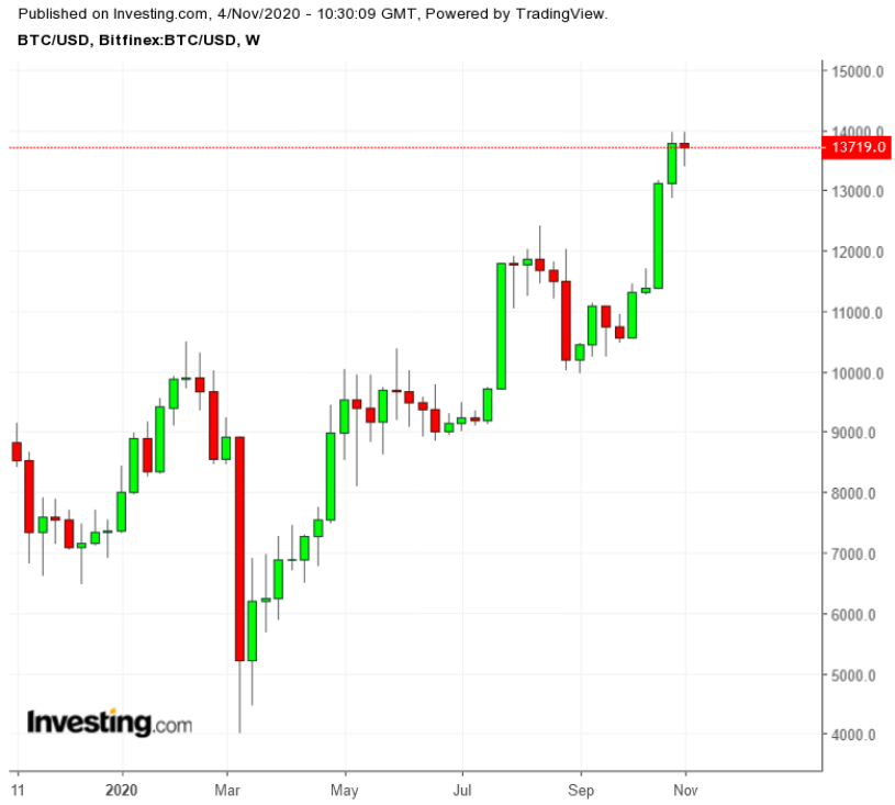 Fut bitcoins to usd overlay betting