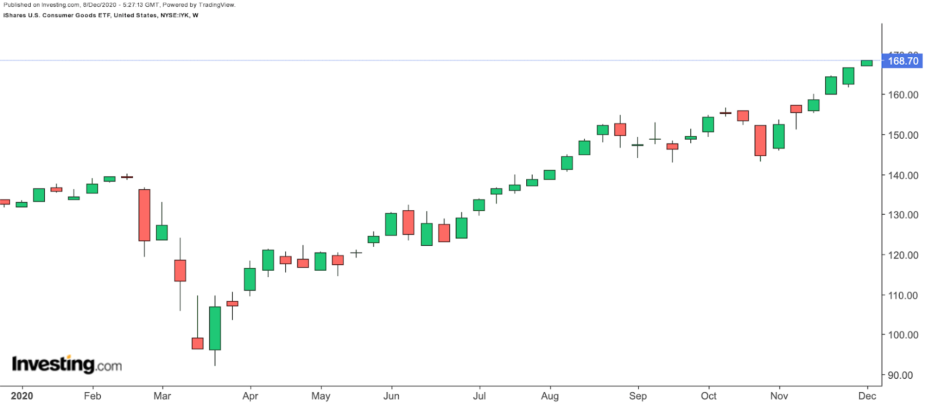 IYK Weekly Chart