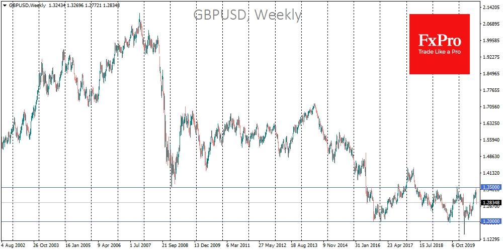 GBPUSD с начала сентября потеряла 5%, дойдя до 1.2770 в четверг вечером