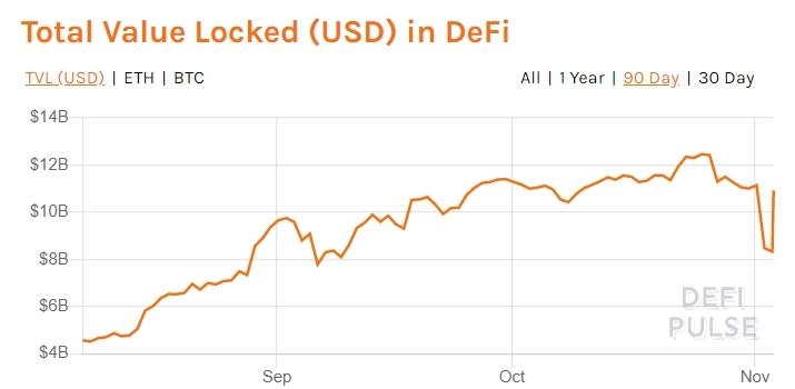 Протокол 0x: DeFi ждет очередная фаза роста