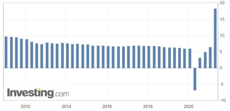 Рубль вырастет вслед за нефтью
