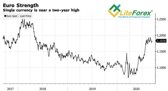 Аналитика Forex. ЕЦБ дал «быкам» по рогам