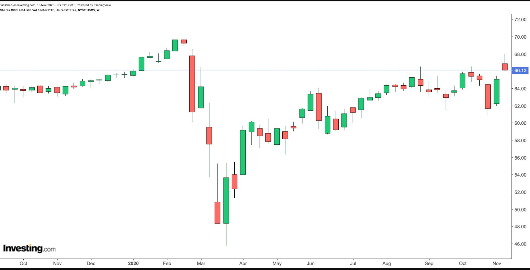 Биржевые фонды помогут справиться с рыночной волатильностью